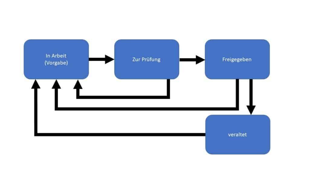 Übersicht des Kreislaufs von der Vorgabe bis zur Freigabe