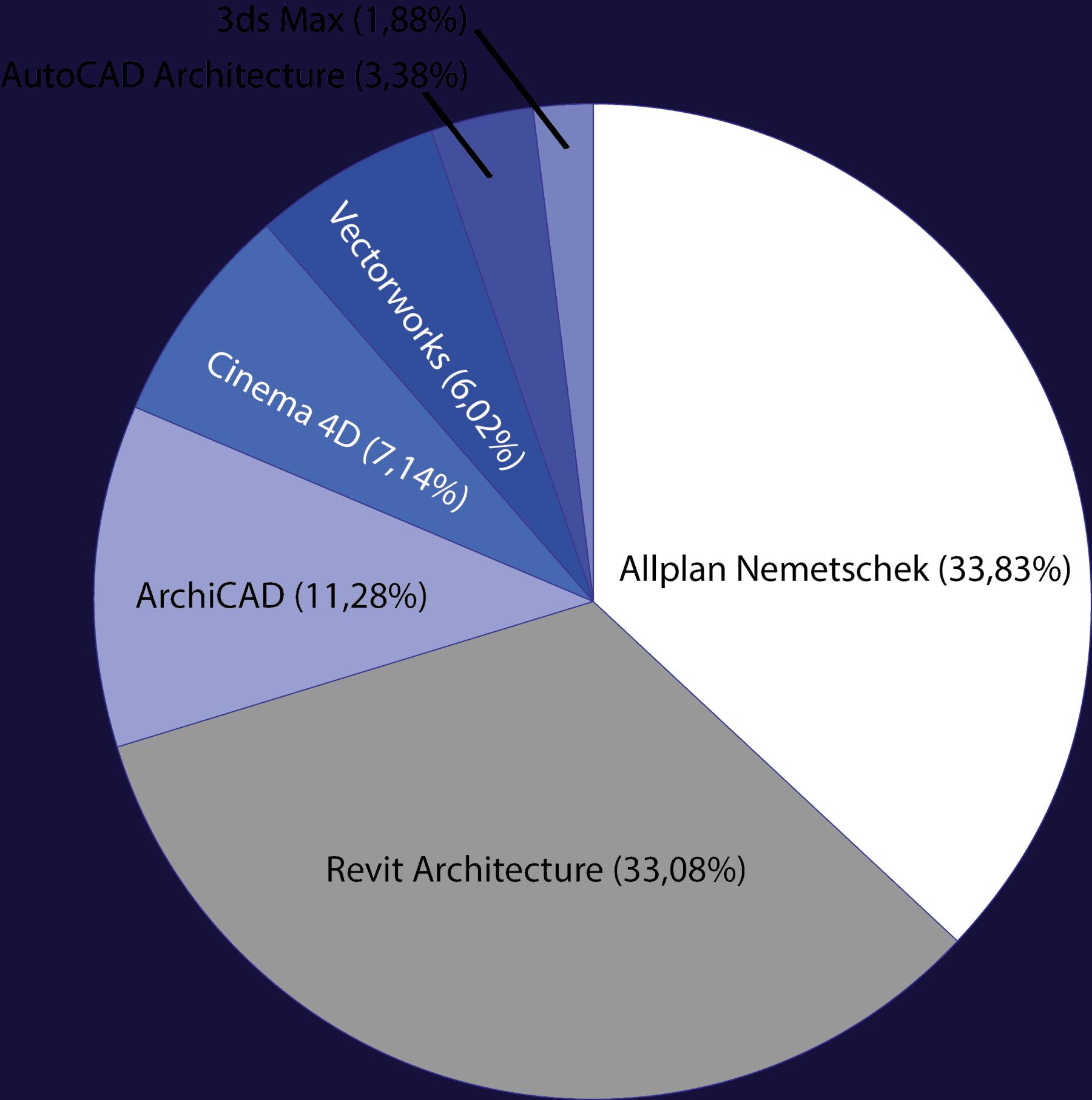 Diagramm Stellen nach Software