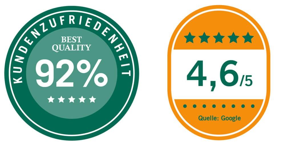 Auszeichnungen 92% Kundenzufriedenheit und 4,6 Google Sterne