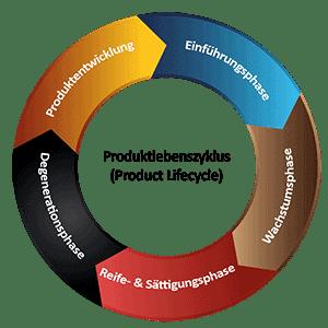 Produktlebenszyklus visualisiert als Kreis