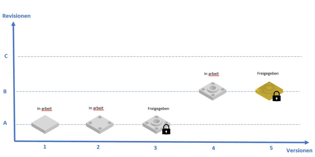 Veranschaulichung von Versionen und Revisionen